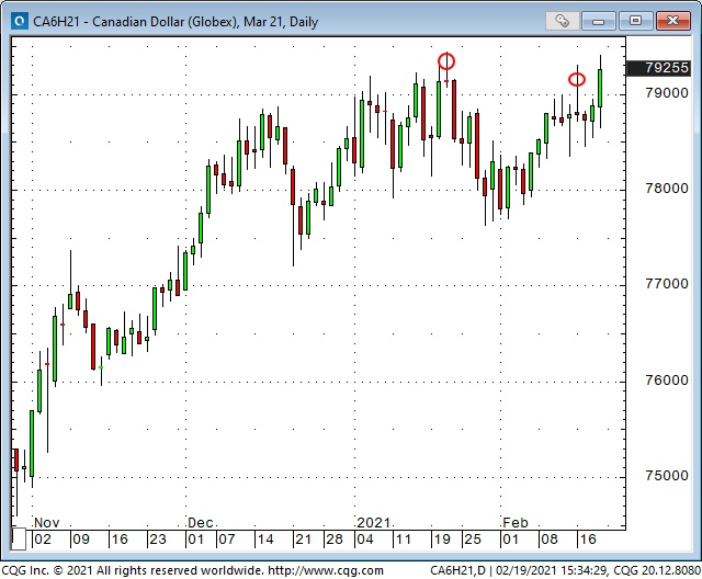 CAD Daily Chart