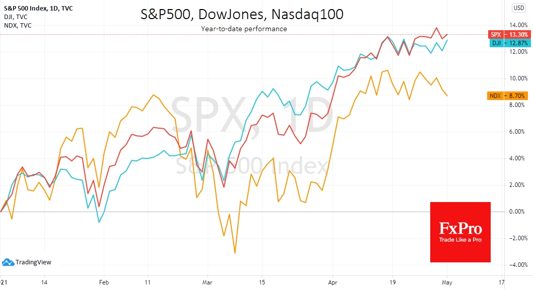 Another round of growth-to-value rotation make Nasdaq lagging behind Dow