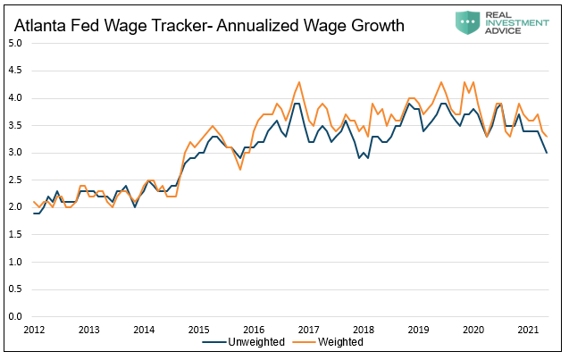 Atlanta Fed Salary Tracking - Annualized Wage Growth
