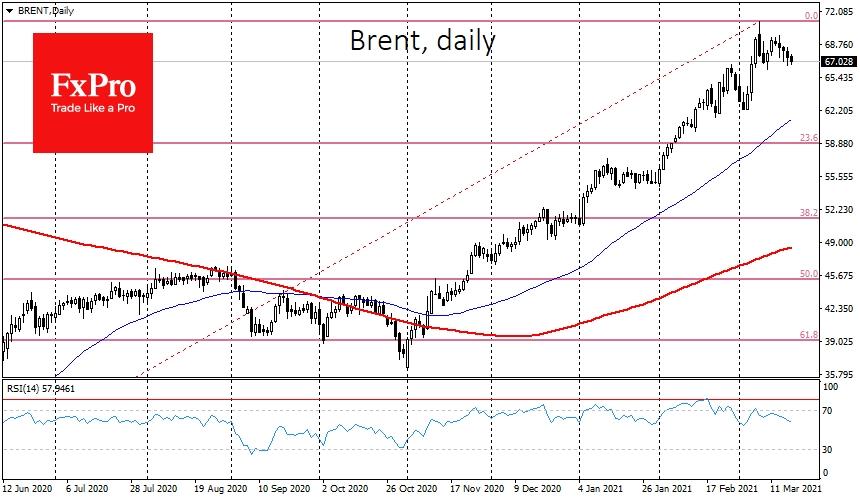 Crude Oil price slide despite markets's optimism