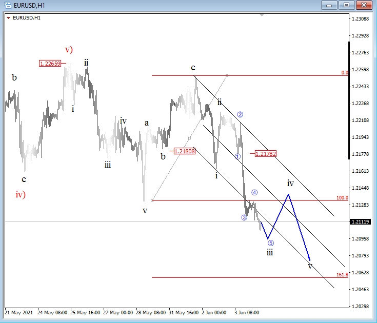EUR/USD: Eyes Lower Towards 1.2060 Area