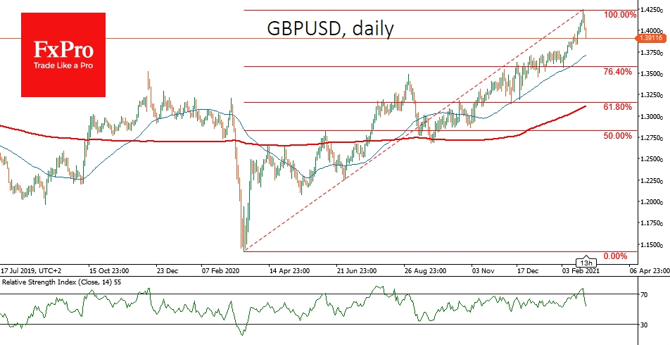 GBPUSD sharply reversed after the rally