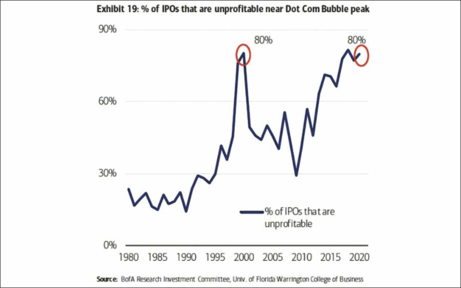Unprofitable IPOs