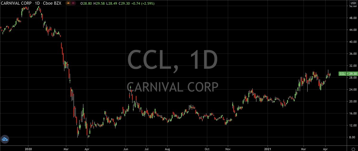 CCL Daily