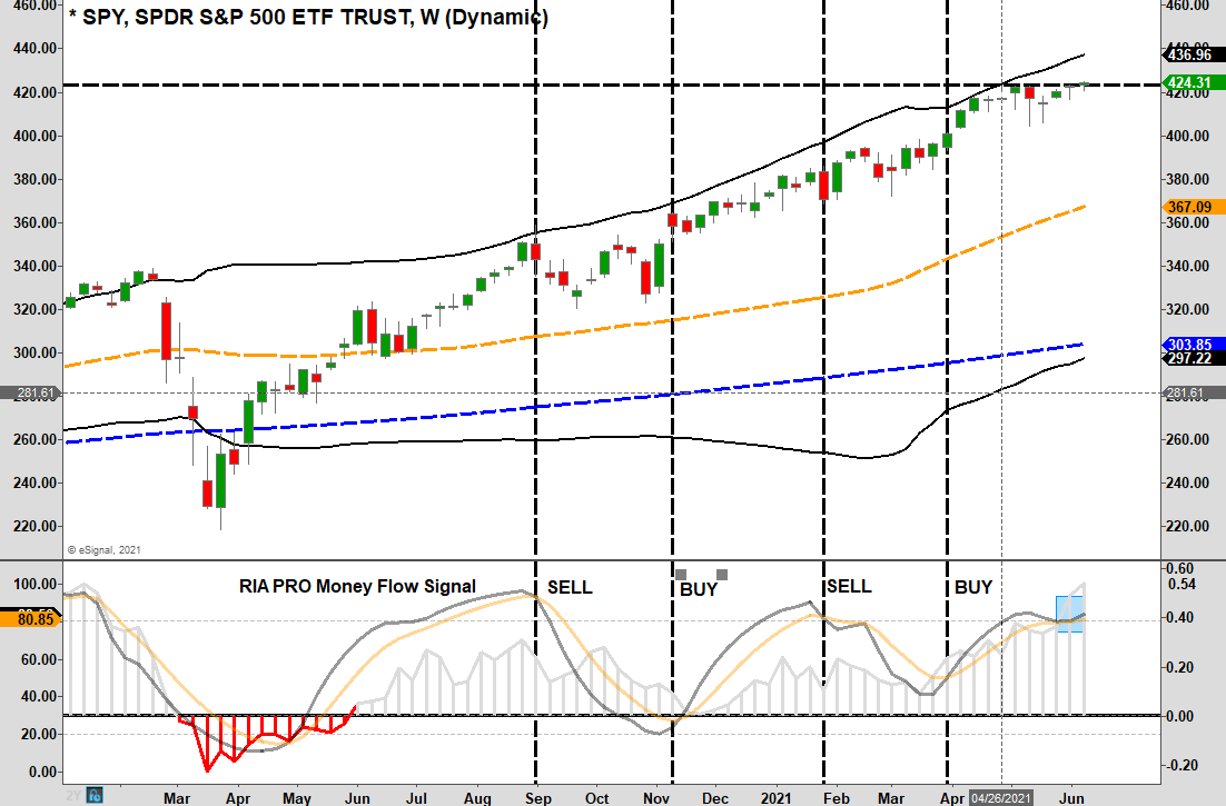 SPY ETF Weekly Chart