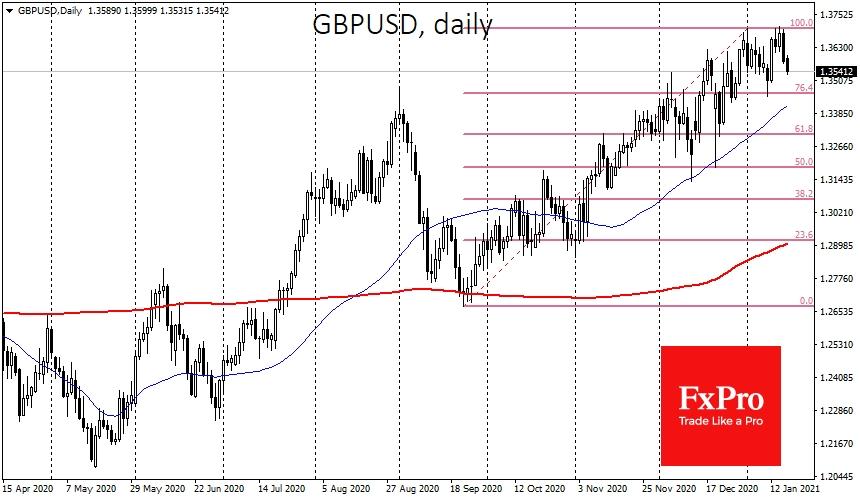 GBPUSD got strong resistance near 1.3700