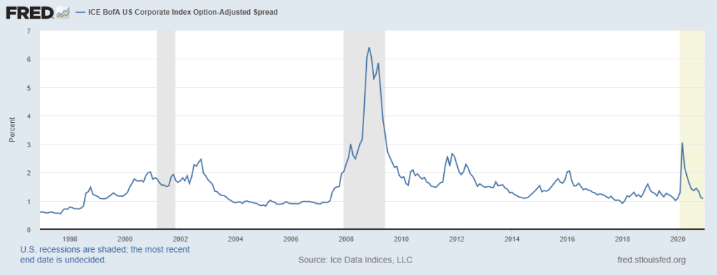 Investment Grade Credit Spreads