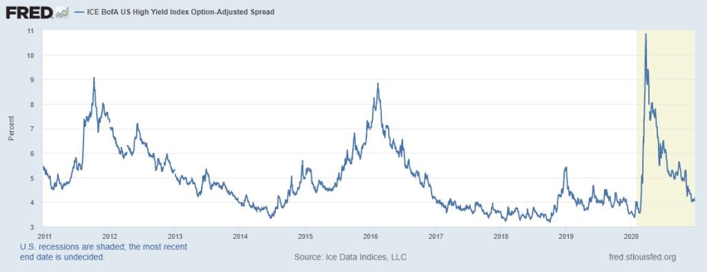 High Yield Credit Spreads