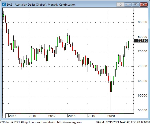 AUD Monthly Chart