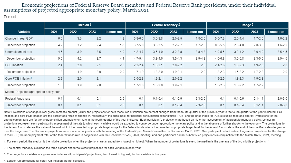 Fed's economic projections