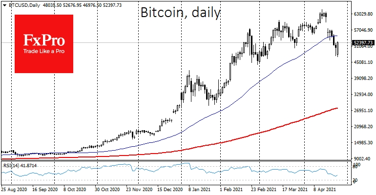 Bitcoin reached a local bottom at $47,250