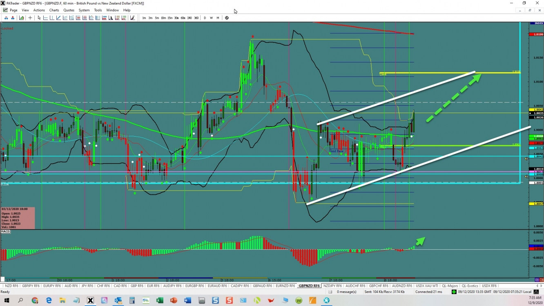 GBP/NZD Continuation