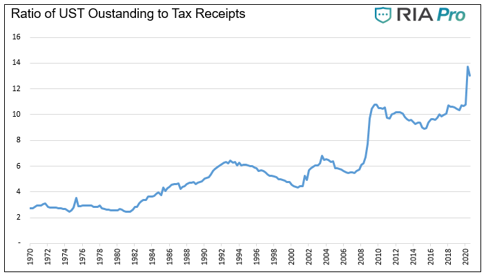 Ratio Of UST Outstanding To Tax Receipts