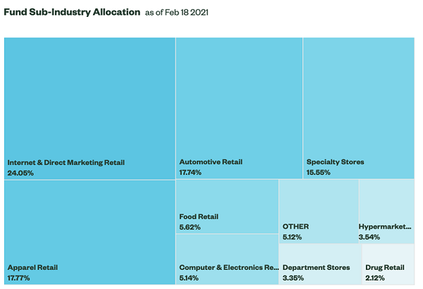 XRT Sector Allocations