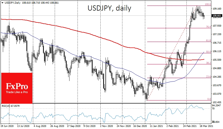 USDJPY has started to go downhill