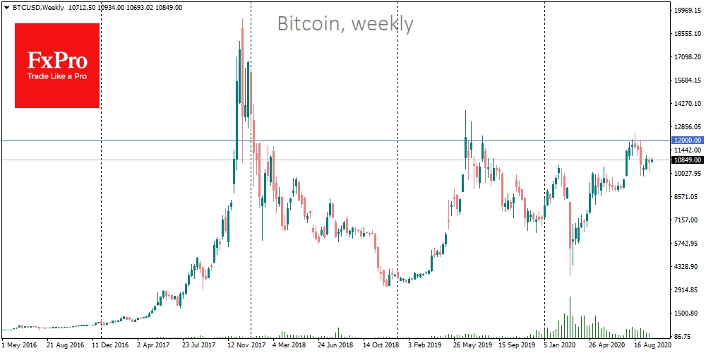 Big picture for Bitcoin: $12K as an important milestone
