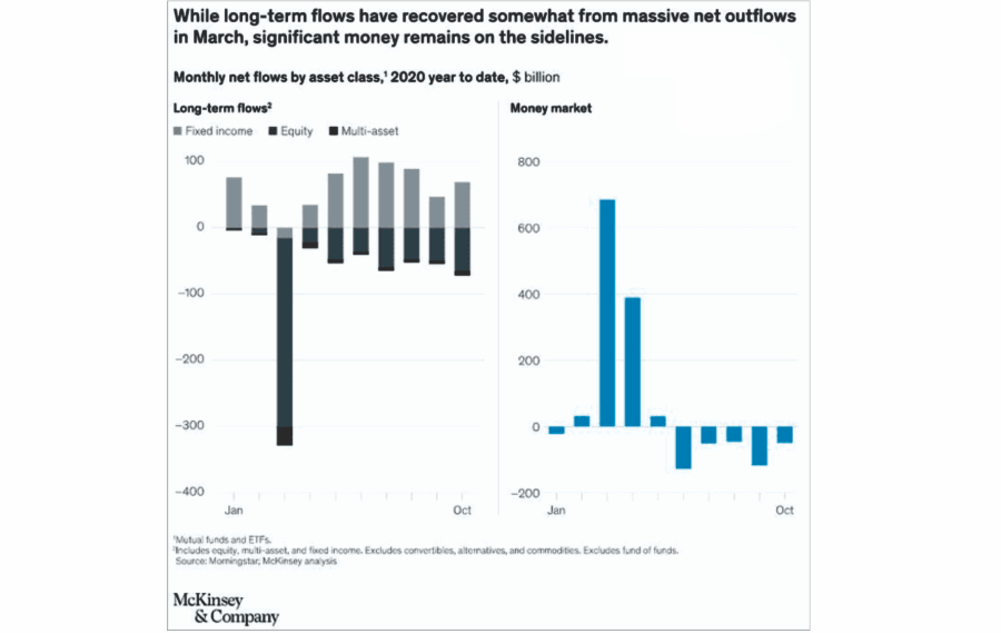 Cash On The Sidelines, Waiting To Flow In The Market