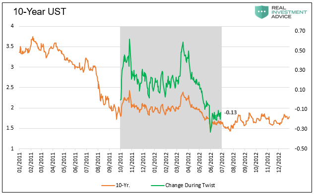 10 Year UST Chart