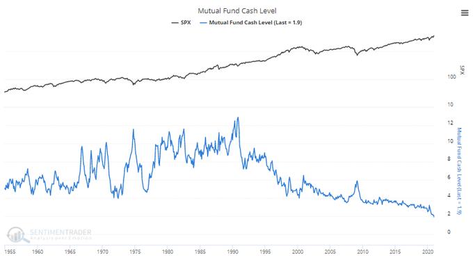 Mutual Fund Cash Level Chart