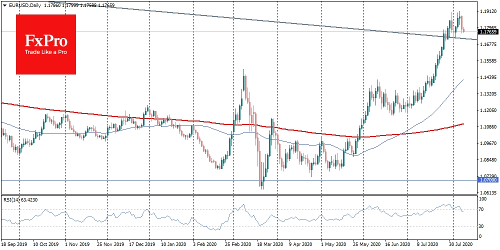 EURUSD from 1.1870 fell to 1.1750 at some point on Friday