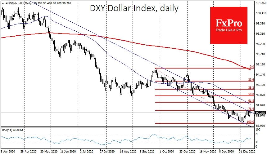 A False Dollar Rebound? | Investing.com