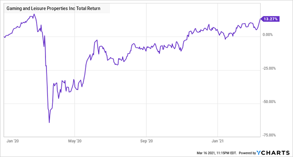 GLPI Total Returns Chart
