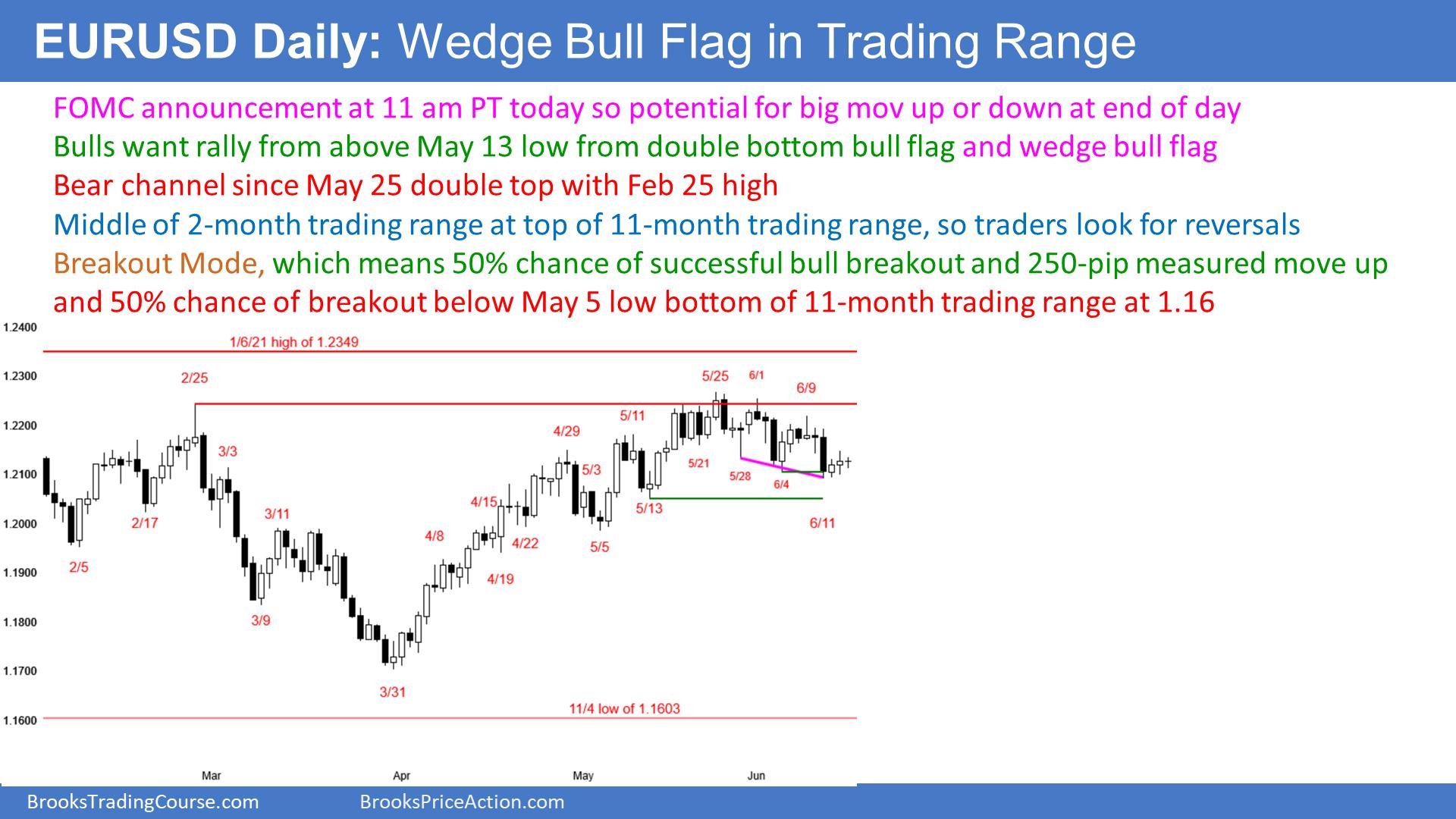 EUR/USD Forex Daily Pre-FOMC | Investing.com
