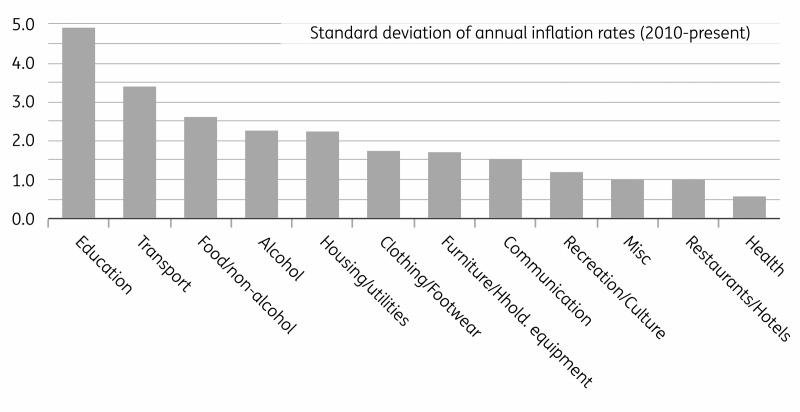 Trading Academy - Why U.K Inflation Should Not Be An Issue For The Bank Of England 5