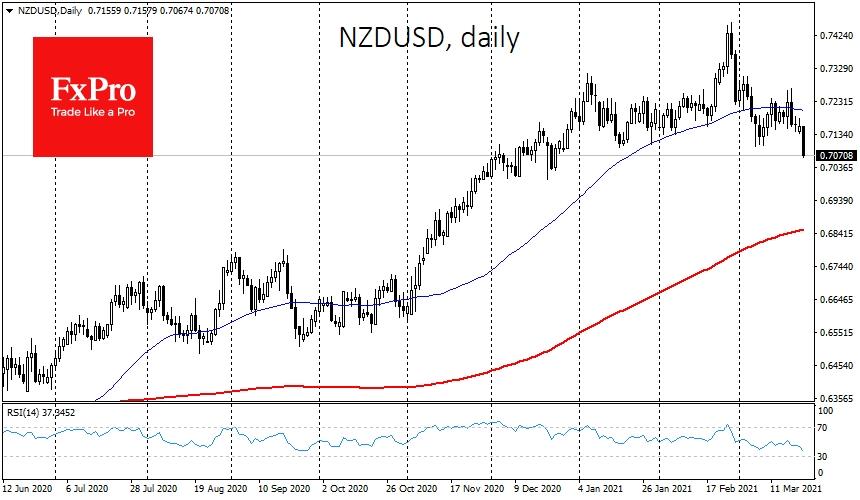NZDUSD lost 2% today