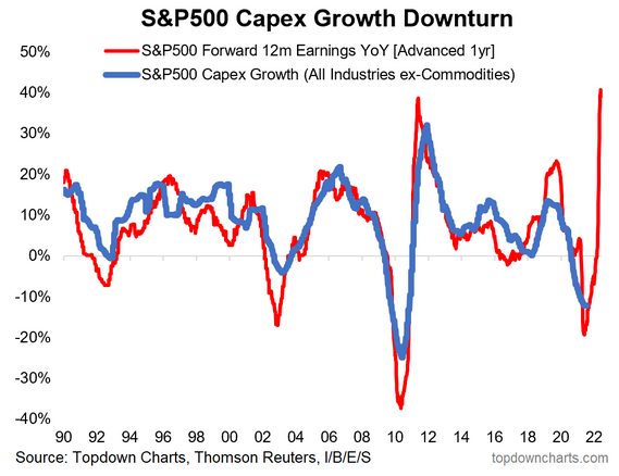 SPX Capex Growth Downturn