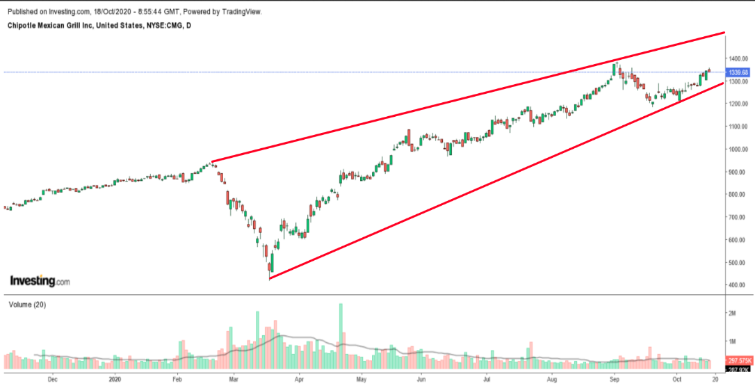 Chipotle Daily Chart