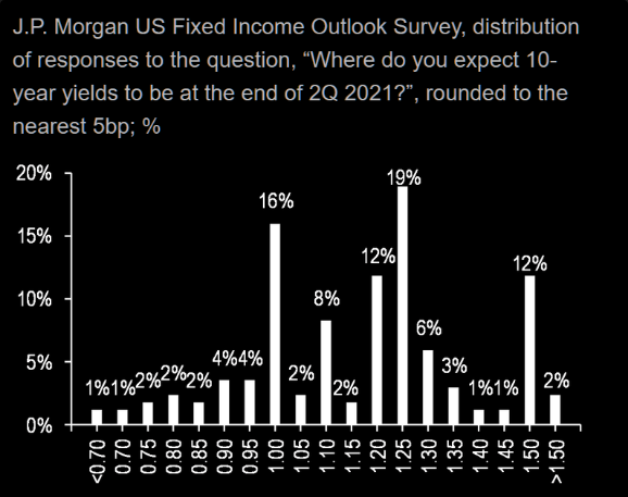 Fixed Income Outlook Survey