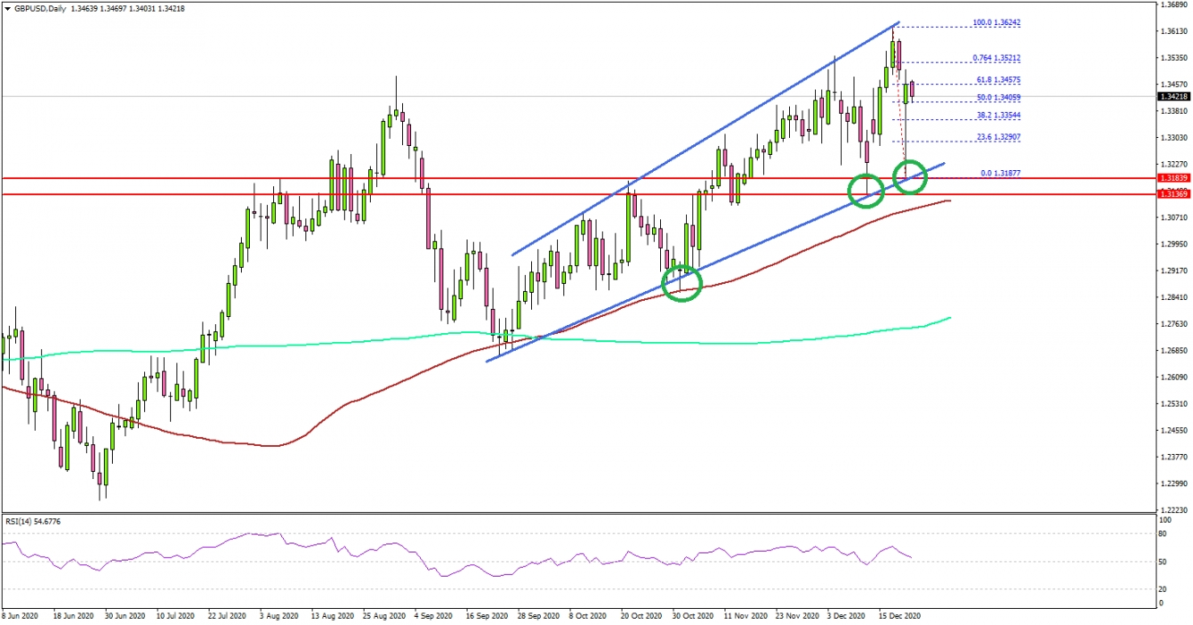 GBP/USD Tested Key Support, Dollar Corrects Higher