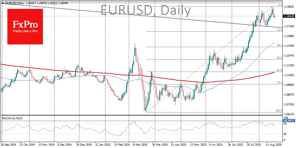 EURUSD: correction or just short stop