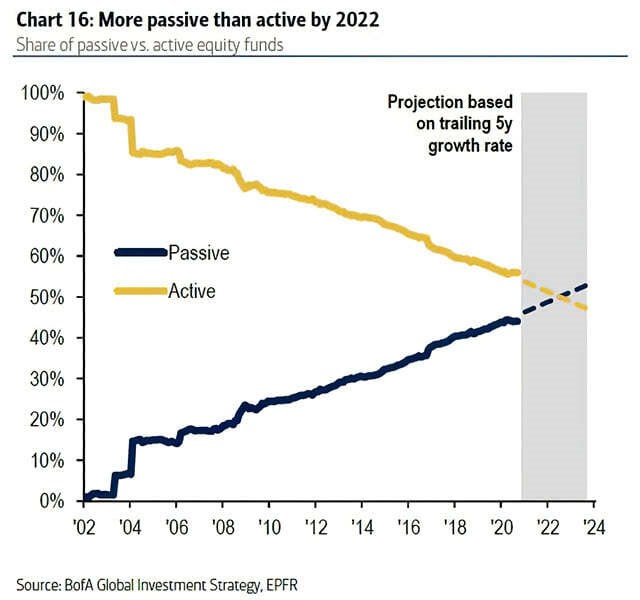 Passive Vs Active Equity Funds