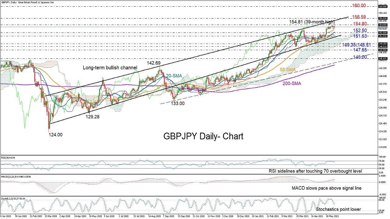 GBPJPY rally cools near 39-month high