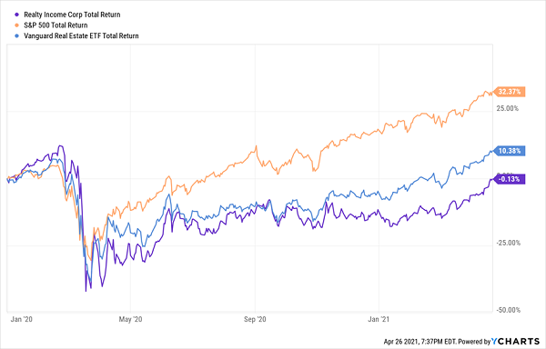 O-Realty-Results-Total Returns