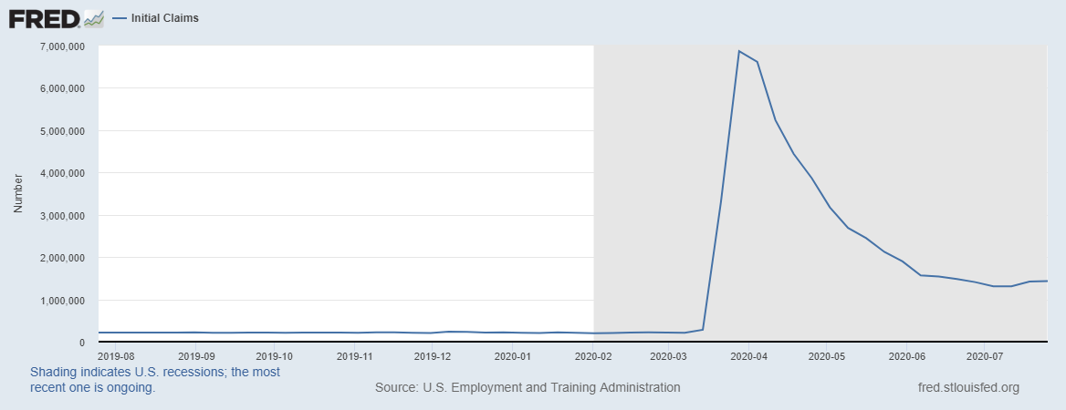 Weekly Initial Jobless Claims