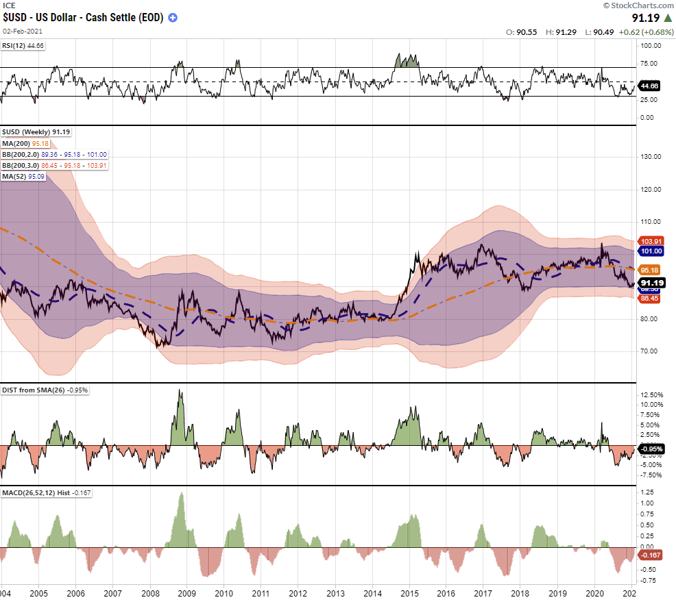 USD Index Weekly Chart
