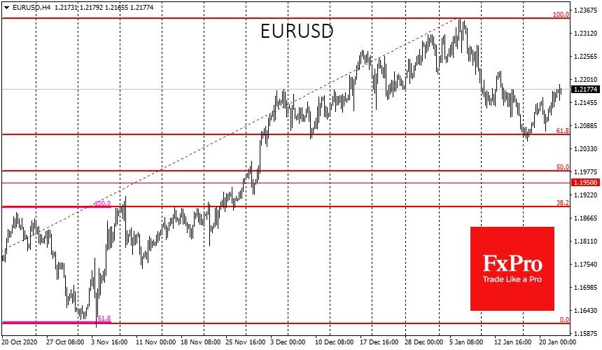 EURUSD enjoyed support on the dip under 1.2050