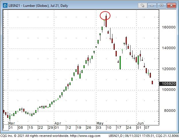 Lumber Daily Chart