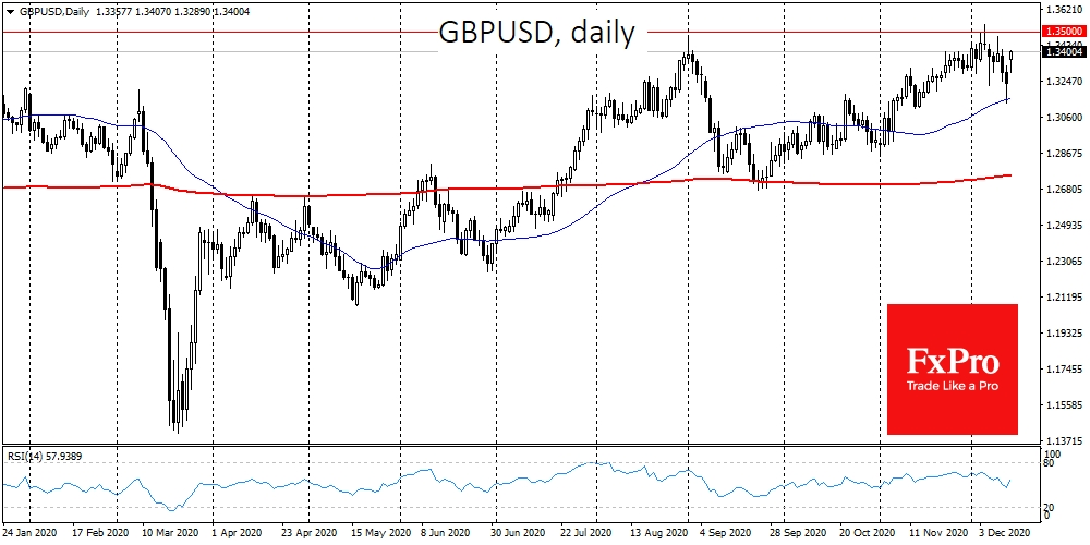 GBPUSD was up 1.25% to 1.3400