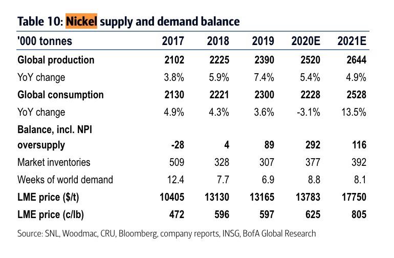 Nickel Supply And Demand Balance