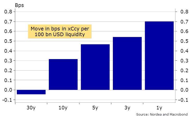 BPS -USD Liquidity Chart