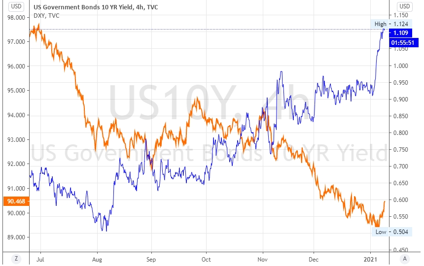Over the week UST10 Yields have steadily climbed