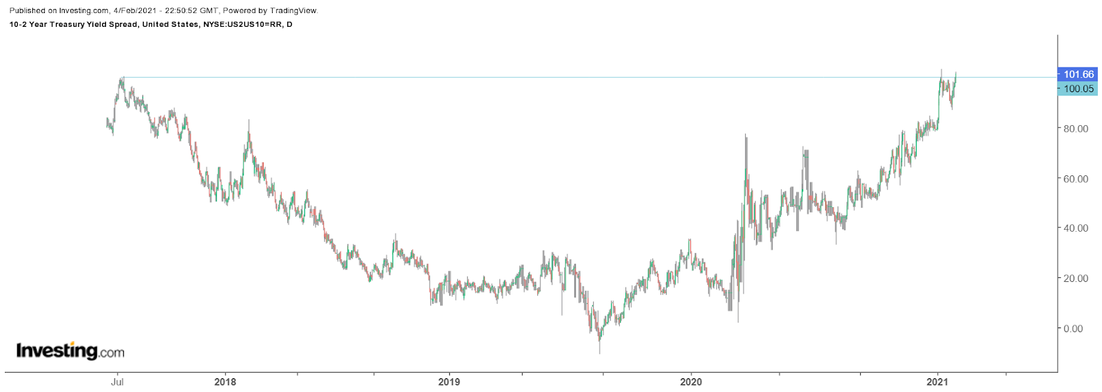 10 - 2-year Yield Spread