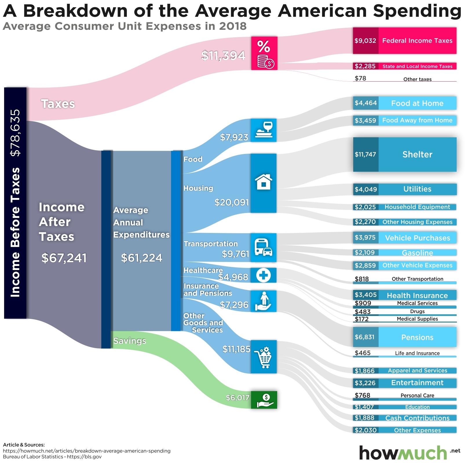 Breakdown Of Avg. American Spending