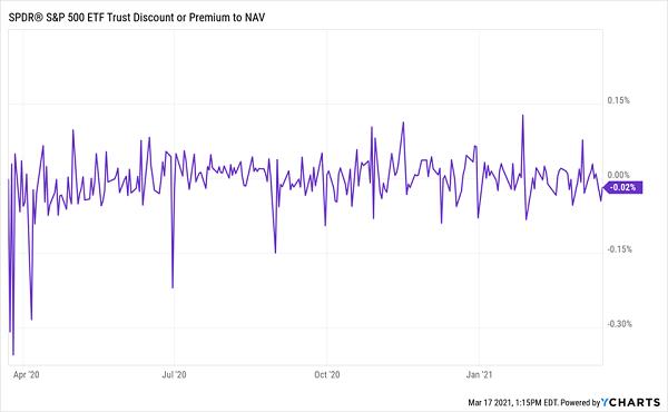 SPY-No Discount Chart