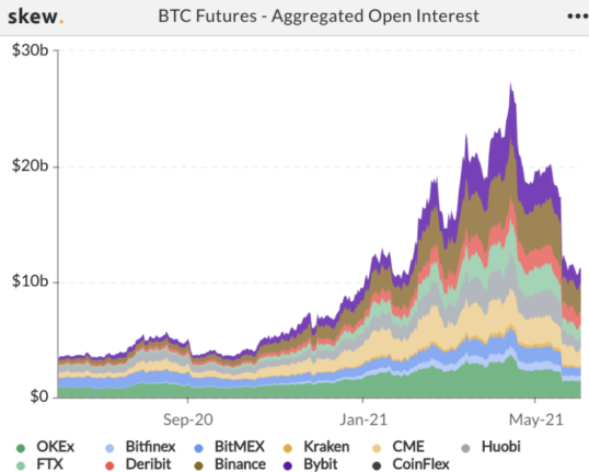 BTC Futures - Aggegated Open Interest