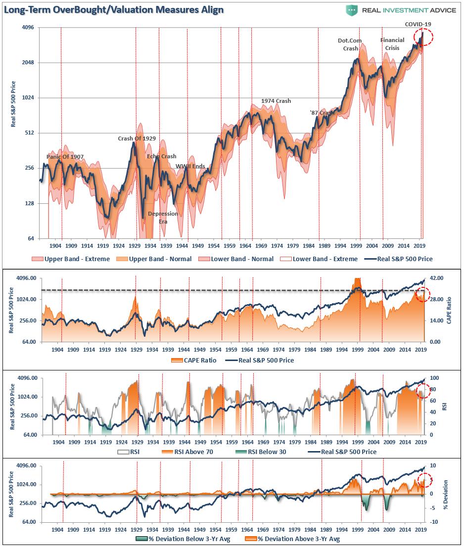 SP500-Quarterly Chart